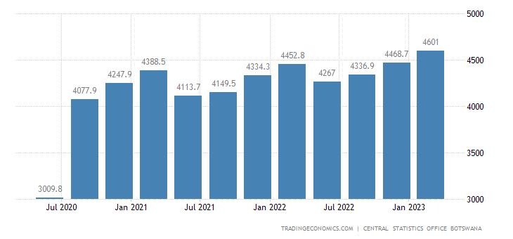 Botswana GDP From Construction