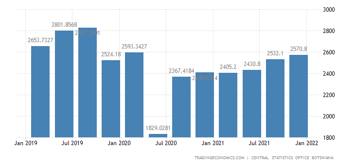 Botswana GDP From Manufacturing
