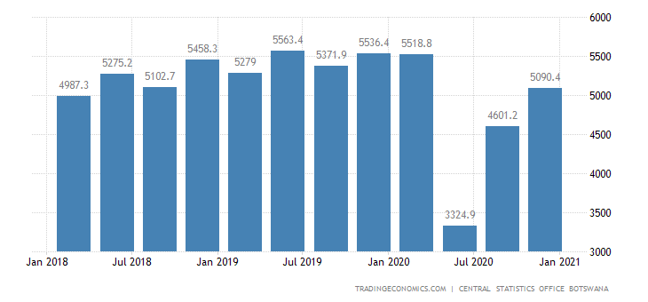 Botswana GDP From Services