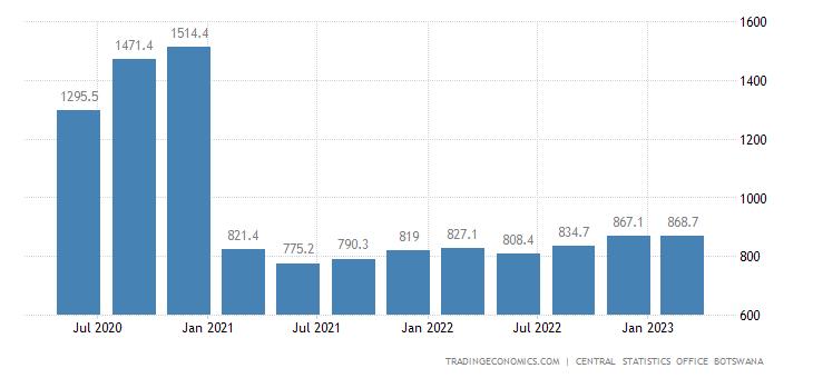 Botswana GDP From Transport