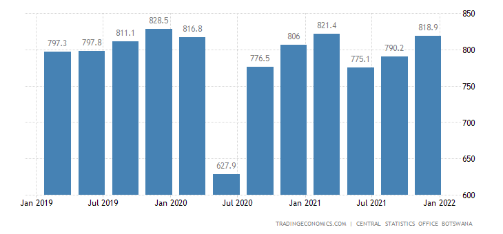 Botswana GDP From Transport