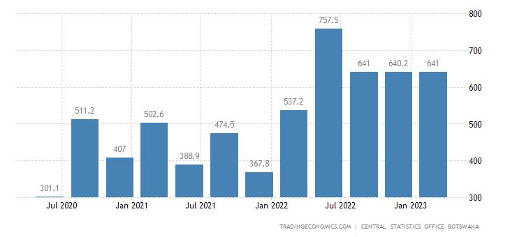 Botswana GDP From Utilities