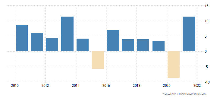botswana gdp growth annual percent 2010 wb data