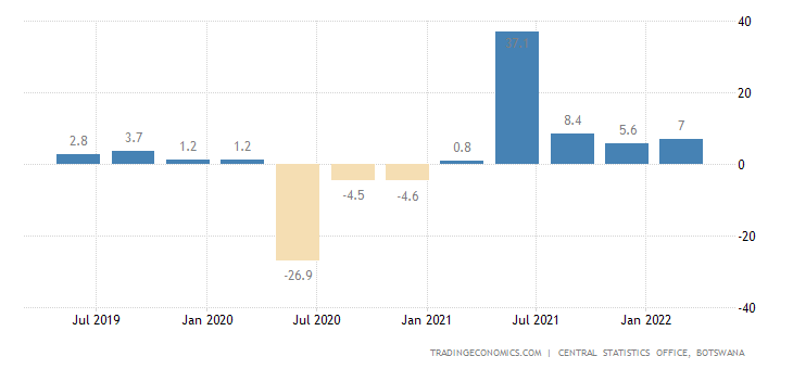 Botswana GDP Annual Growth Rate