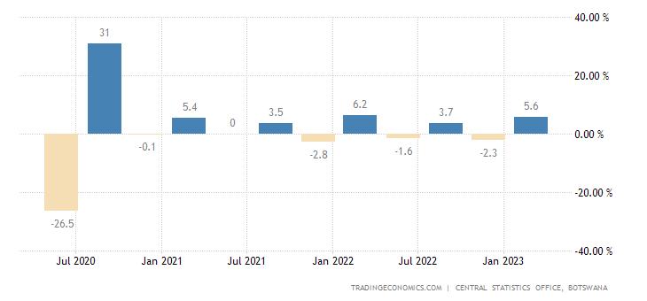 Botswana GDP Growth Rate