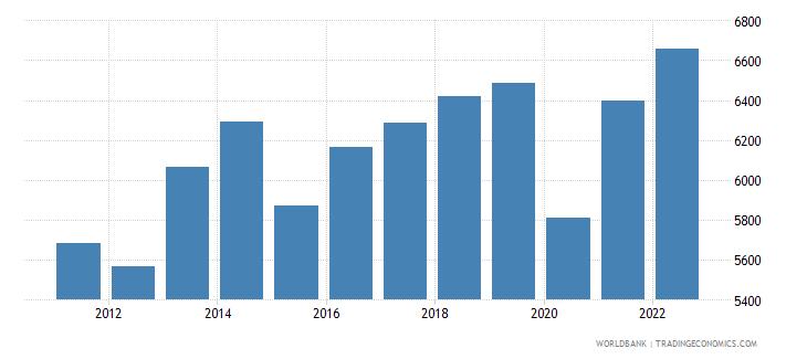 botswana gdp per capita constant 2000 us dollar wb data