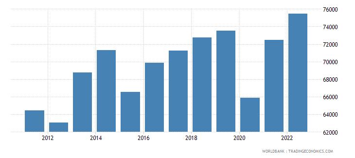 botswana gdp per capita constant lcu wb data