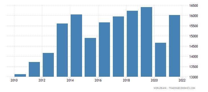 botswana gdp per capita ppp constant 2005 international dollar wb data