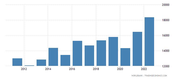 botswana gdp per capita ppp us dollar wb data