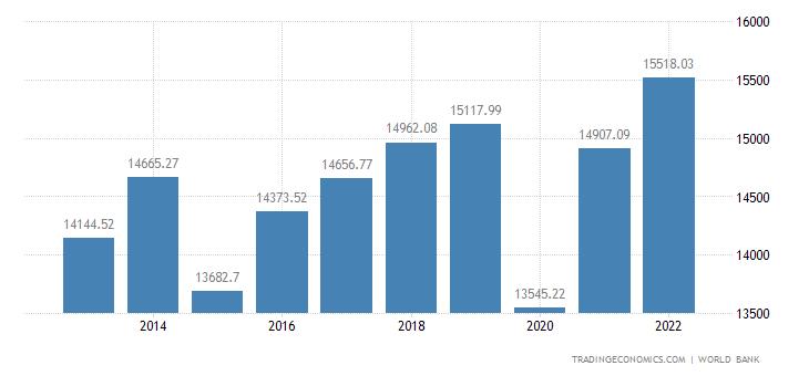 Botswana GDP per capita PPP