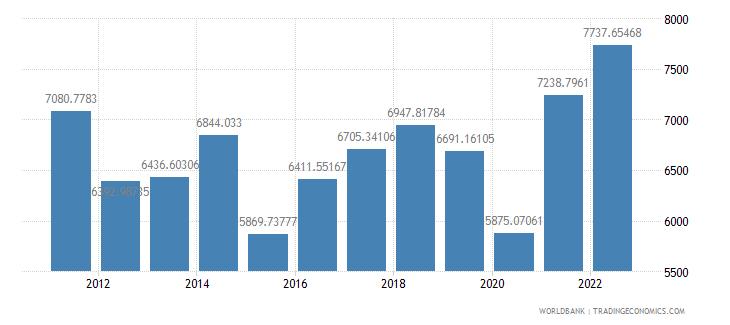 botswana gdp per capita us dollar wb data