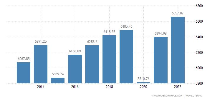 Botswana GDP per capita