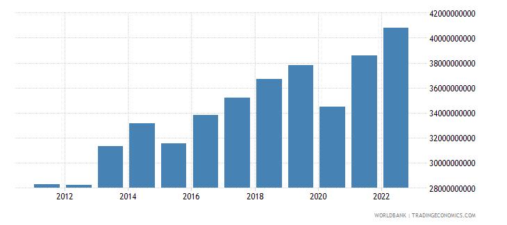 botswana gdp ppp constant 2005 international dollar wb data
