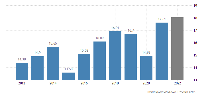 Botswana GDP