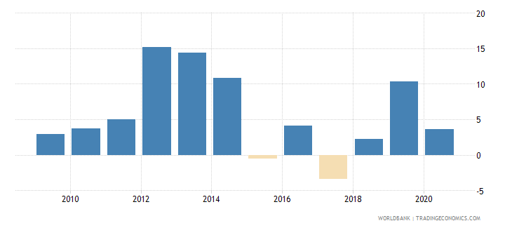 botswana general government final consumption expenditure annual percent growth wb data