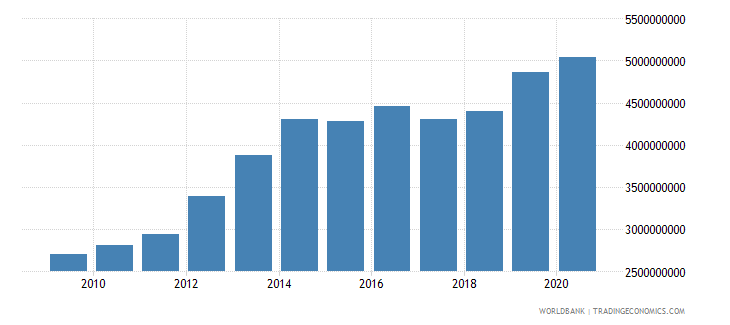 botswana general government final consumption expenditure constant 2000 us dollar wb data