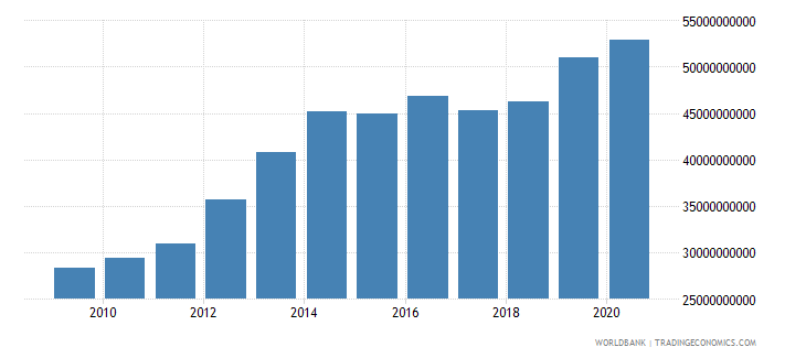 botswana general government final consumption expenditure constant lcu wb data