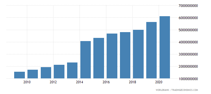 botswana general government final consumption expenditure current lcu wb data