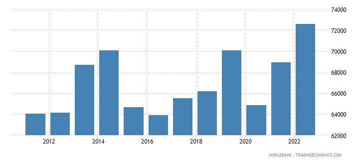 botswana gni per capita constant lcu wb data