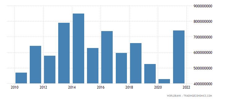 botswana goods exports bop us dollar wb data