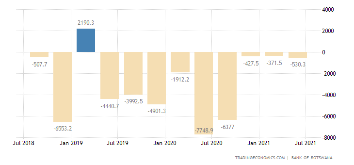 Botswana Government Budget Value