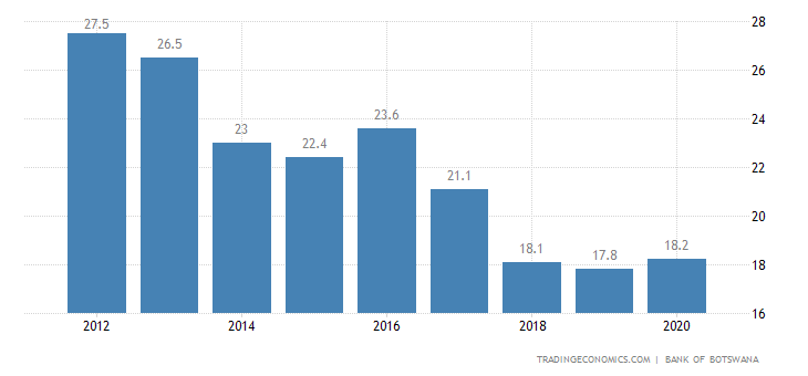 Botswana Government Debt to GDP