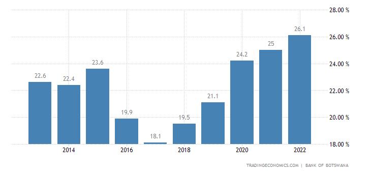 Botswana Government Debt to GDP