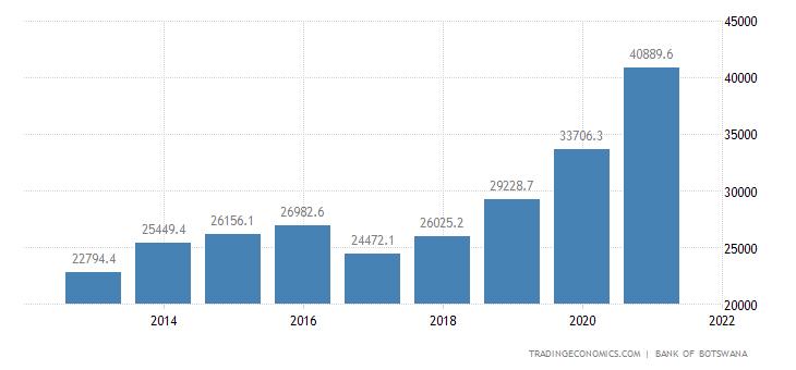 Botswana Government Debt