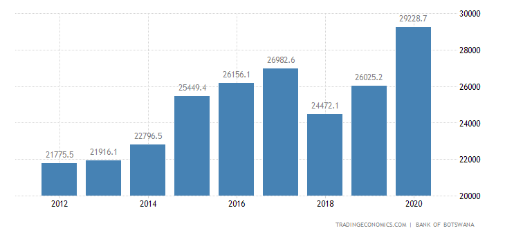 Botswana Government Debt