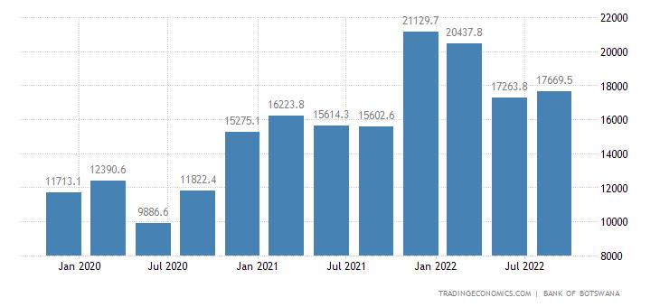 Botswana Government Revenues