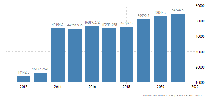 Botswana Government Spending