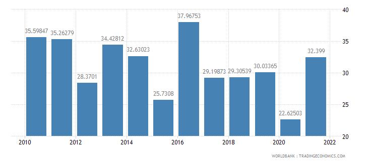 botswana grants and other revenue percent of revenue wb data