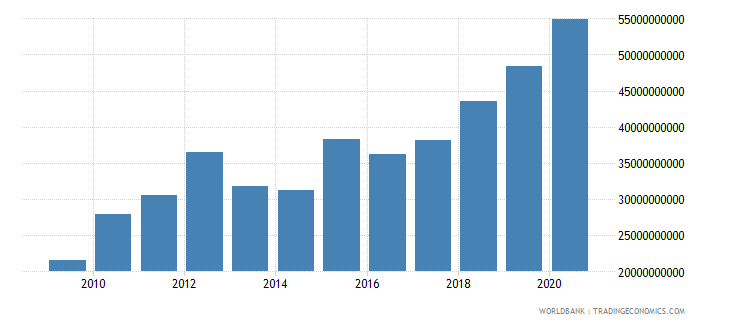 botswana gross capital formation constant lcu wb data