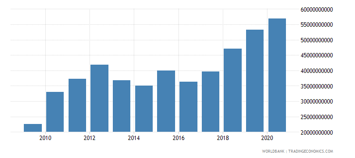 botswana gross capital formation current lcu wb data