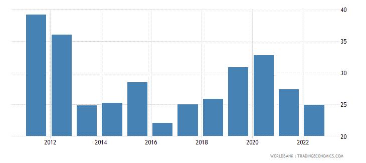 botswana gross capital formation percent of gdp wb data