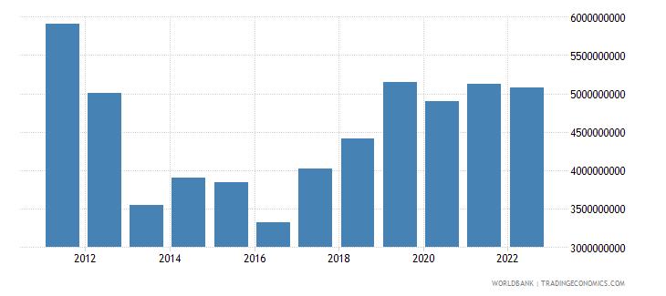 botswana gross capital formation us dollar wb data