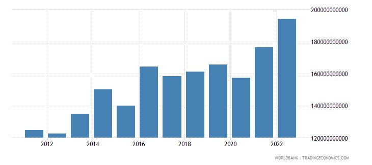 botswana gross domestic income constant lcu wb data