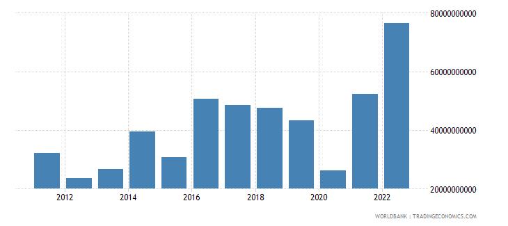 botswana gross domestic savings current lcu wb data