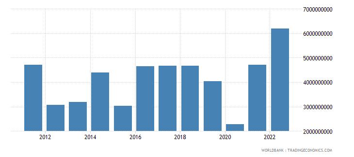 botswana gross domestic savings us dollar wb data