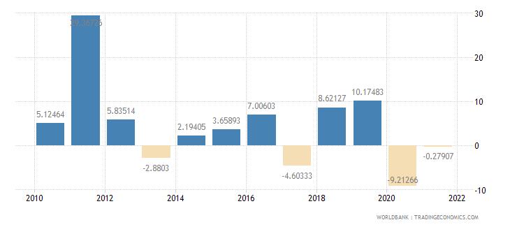 botswana gross fixed capital formation annual percent growth wb data