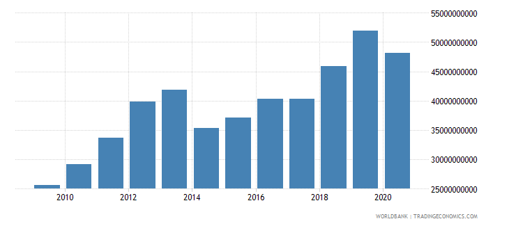 botswana gross fixed capital formation current lcu wb data