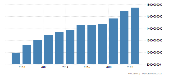 botswana gross national expenditure constant 2000 us dollar wb data