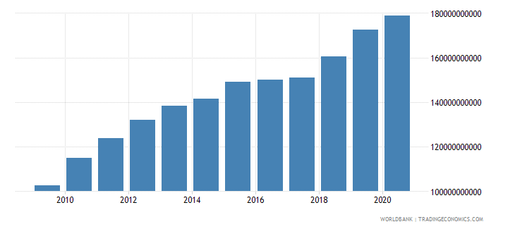 botswana gross national expenditure constant lcu wb data