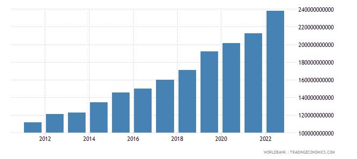 botswana gross national expenditure current lcu wb data
