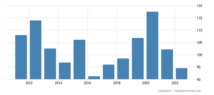 botswana gross national expenditure percent of gdp wb data