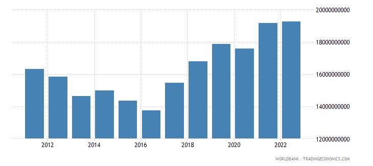 botswana gross national expenditure us dollar wb data