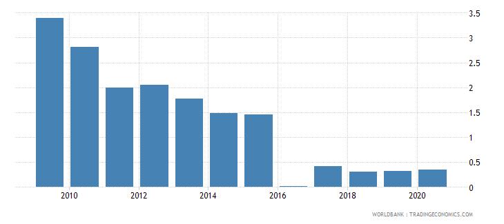 botswana gross portfolio debt liabilities to gdp percent wb data