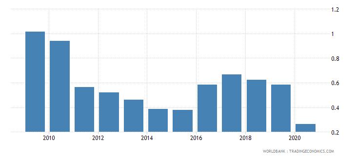 botswana gross portfolio equity liabilities to gdp percent wb data