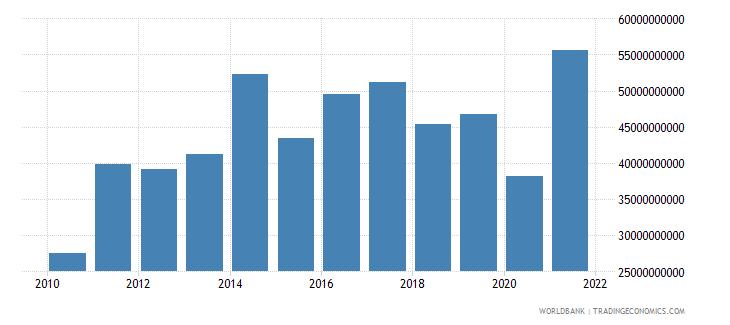 botswana gross savings current lcu wb data