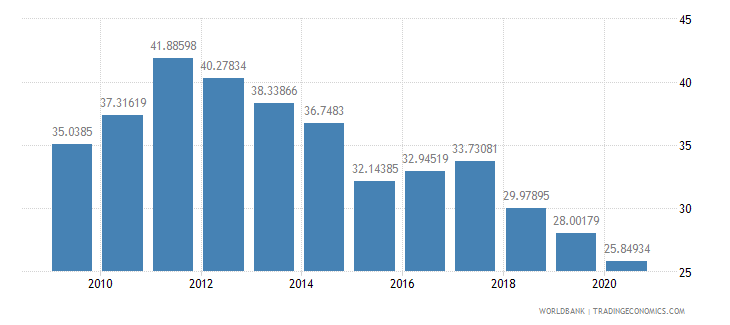 botswana gross savings percent of gni wb data
